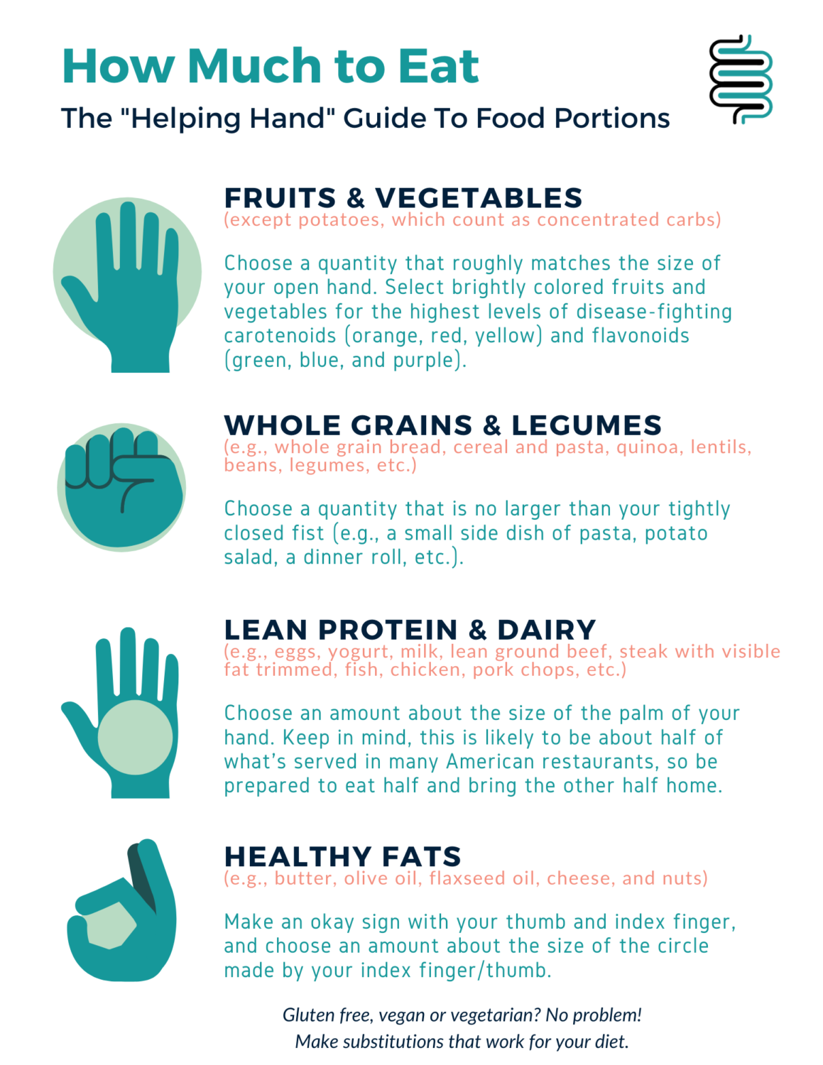 An infographic that explains an easy trick for knowing how much of any food type to include in a single meal called the Helping Hand Guide To Food Portions