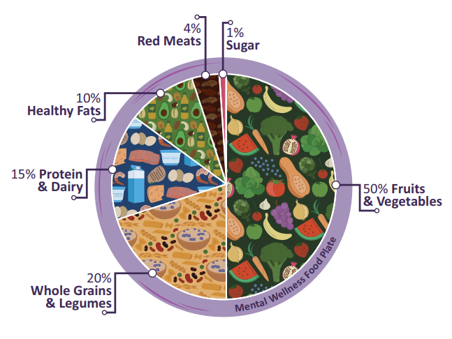 a pie chart that shows the right amounts of different foods to put on your plate for a healthy diet and gut balance for less pain, less brain fog, and more joy